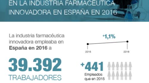 La industria farmacéutica innovadora, líder en trabajo estable, cualificado y femenino.