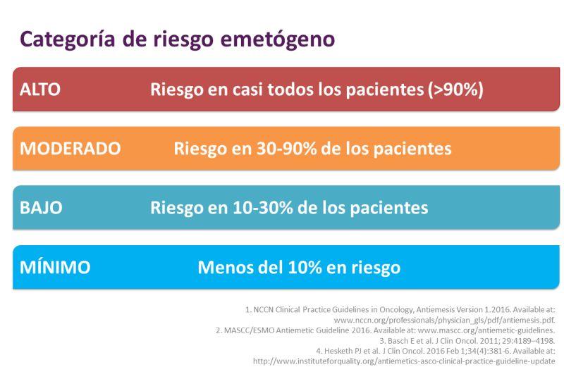 Escala de riesgo emetógeno