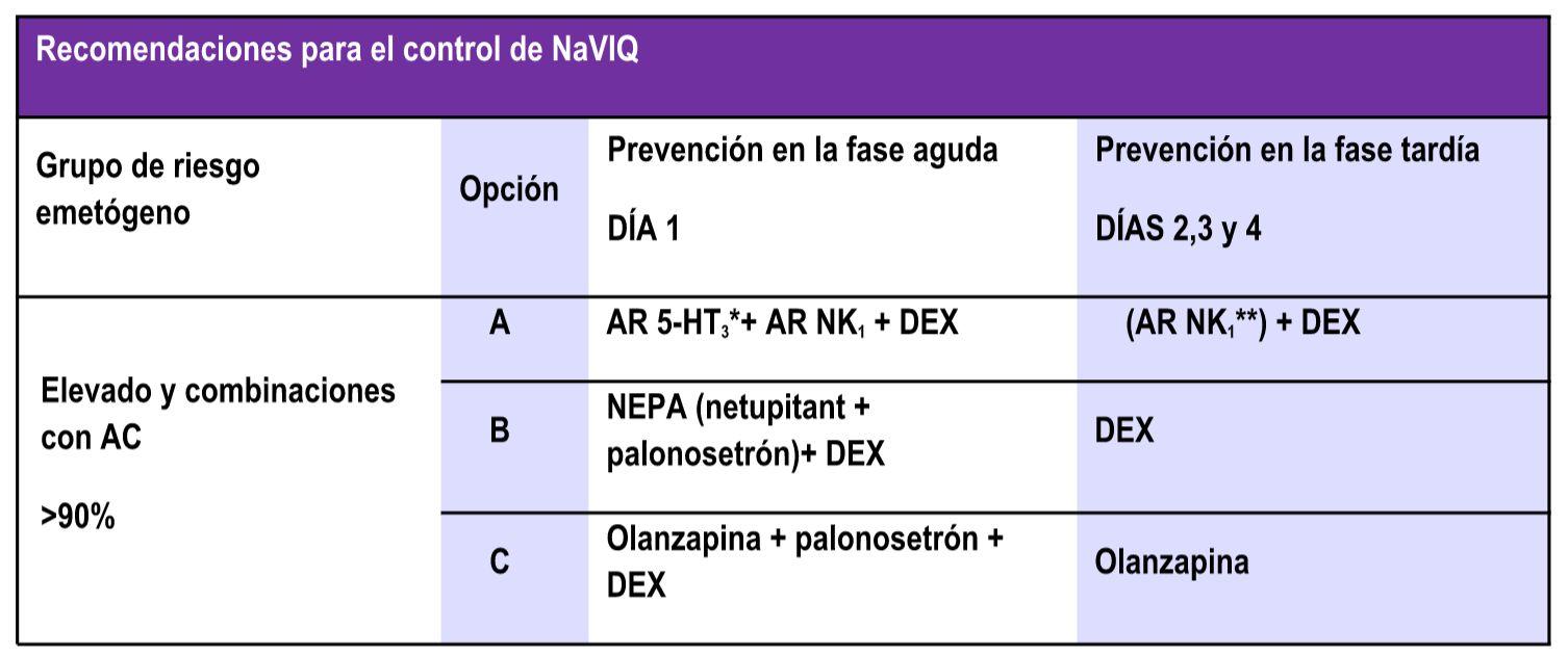 Recomendaciones para el control de la NaVIQ